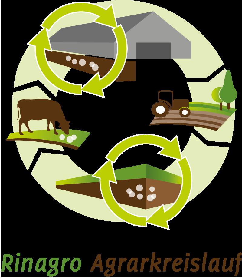 Rinagro Agrarkreislauf